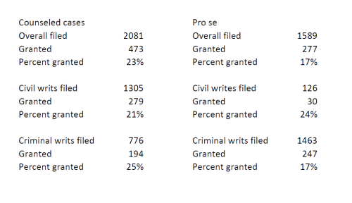 Writ spreadsheet 2016
